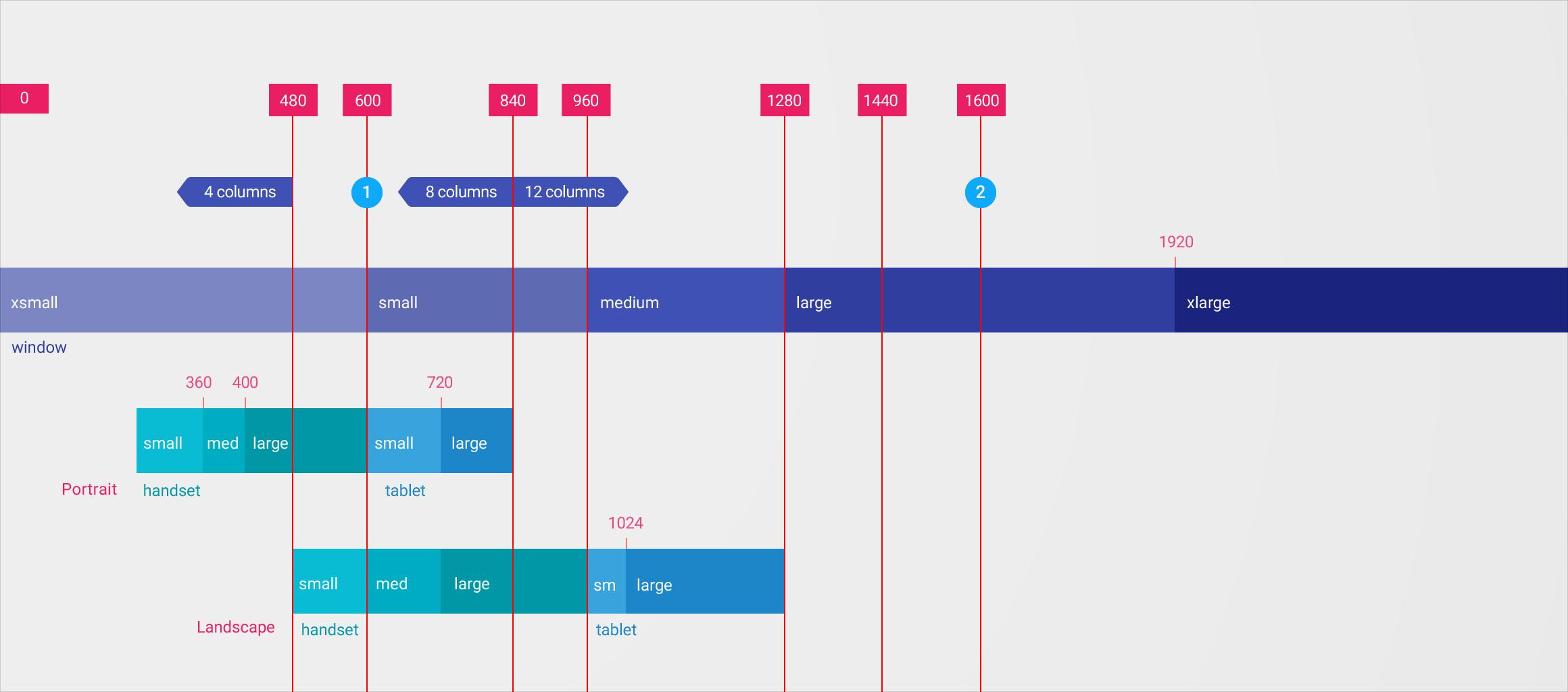 Responsive Ui Layout Google Design Guidelines