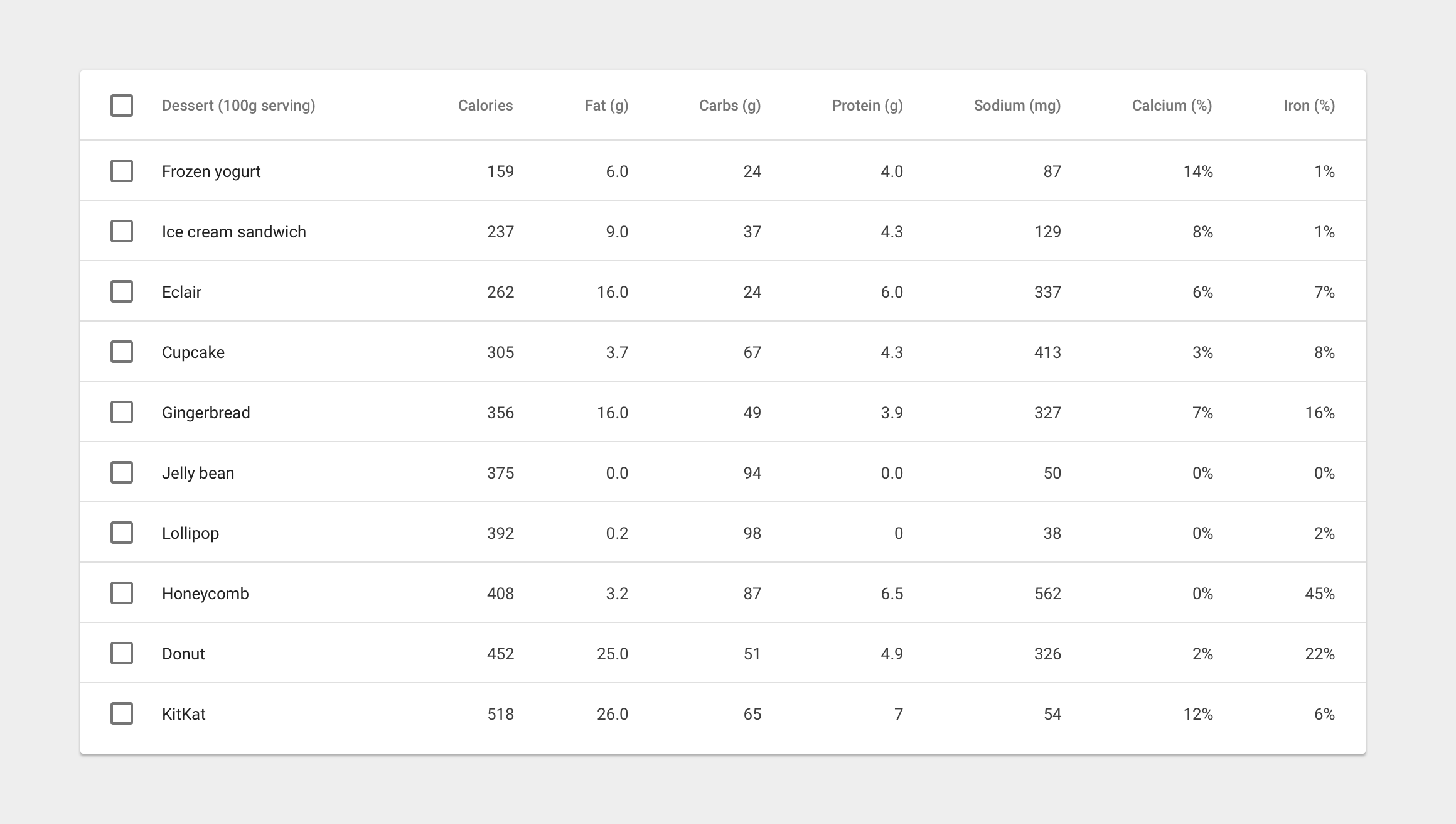 Data tables components material design guidelines for Html table structure