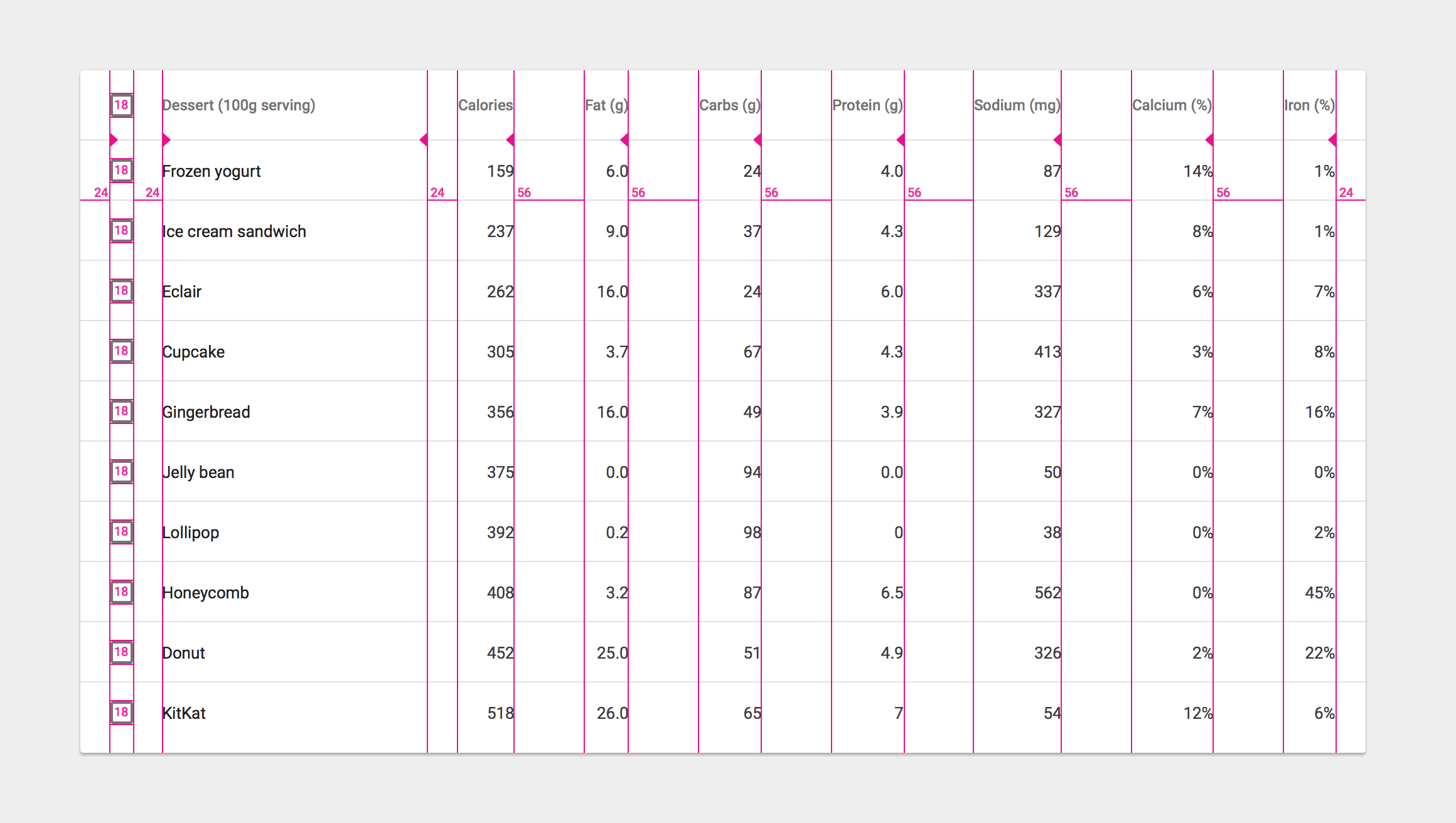Data tables components material design guidelines for Html table column padding